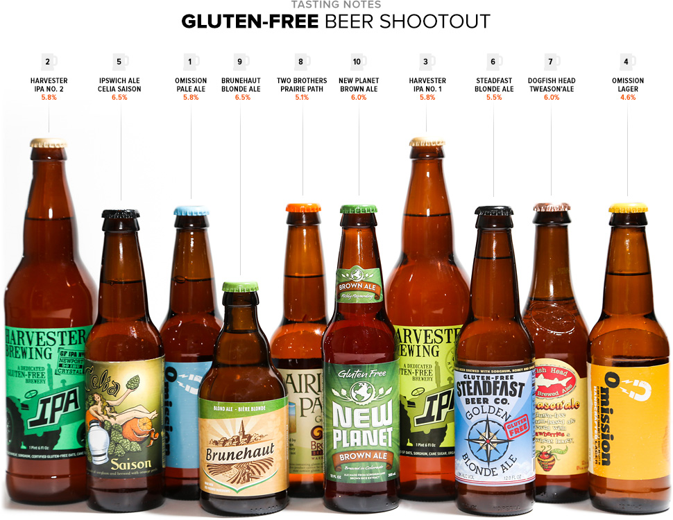 Craft Beers That Are Gluten Free